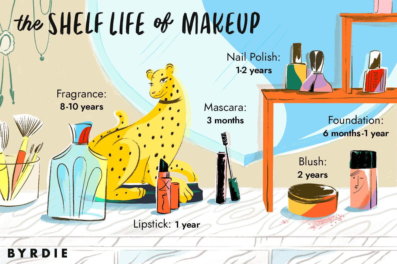 The Shelf Life of Makeup