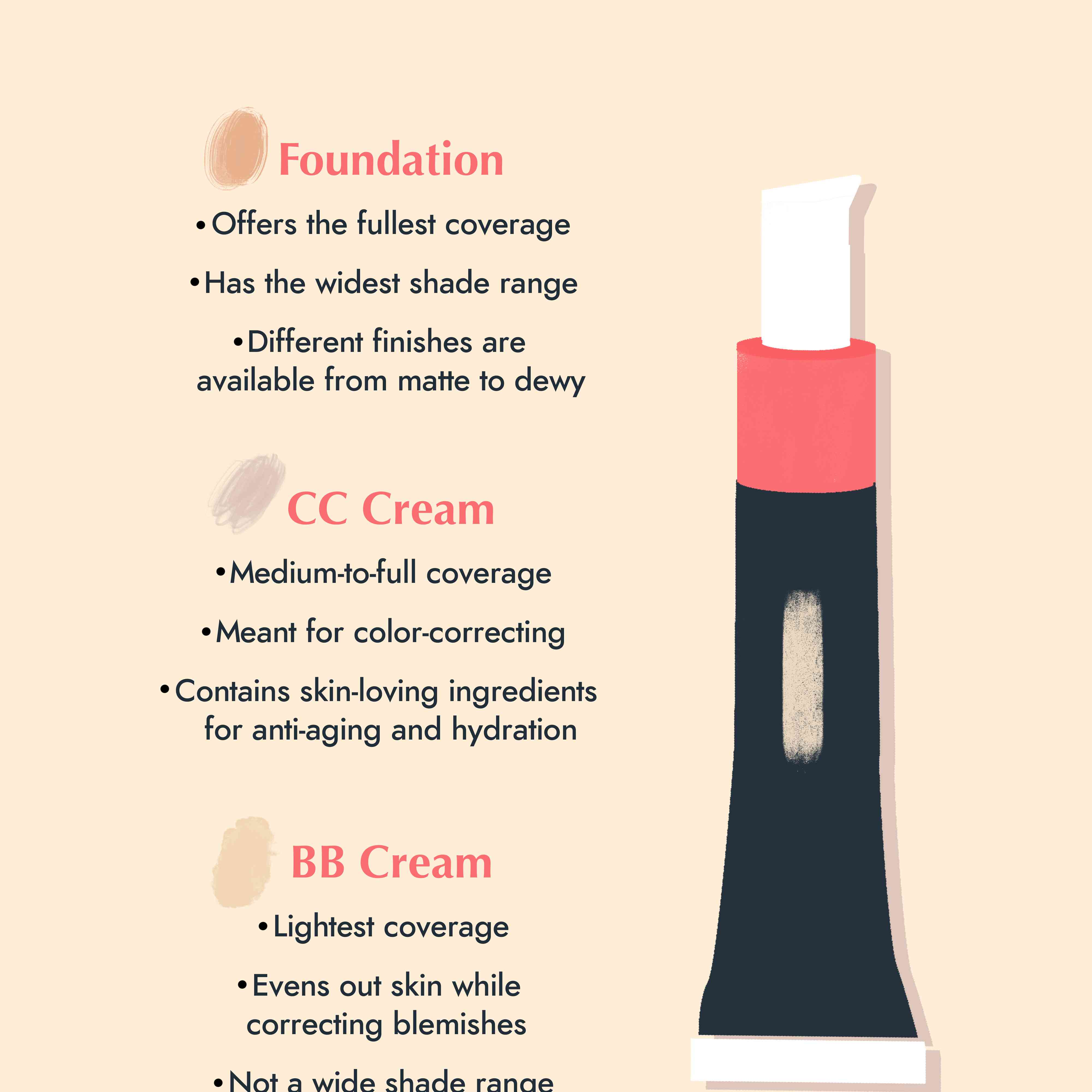 Difference Between Bb Cream Cc