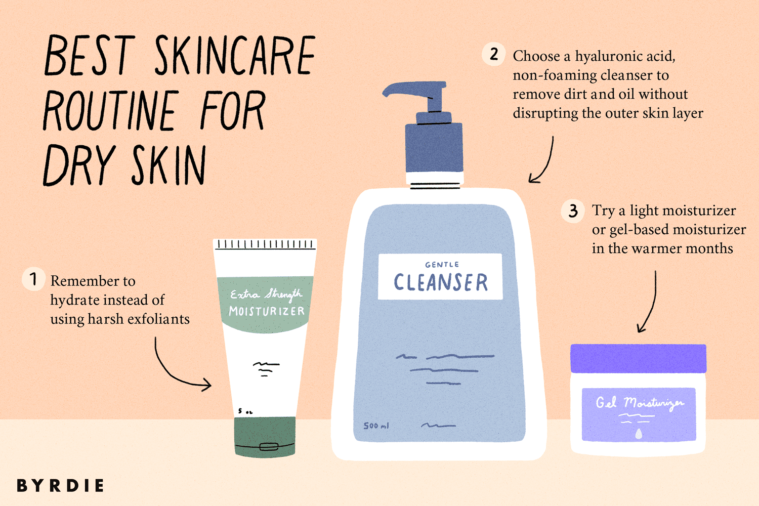 This Is the Perfect Routine for Dry Skin